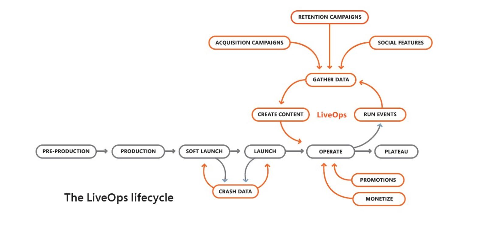 The LiveOps lifecycle depicted