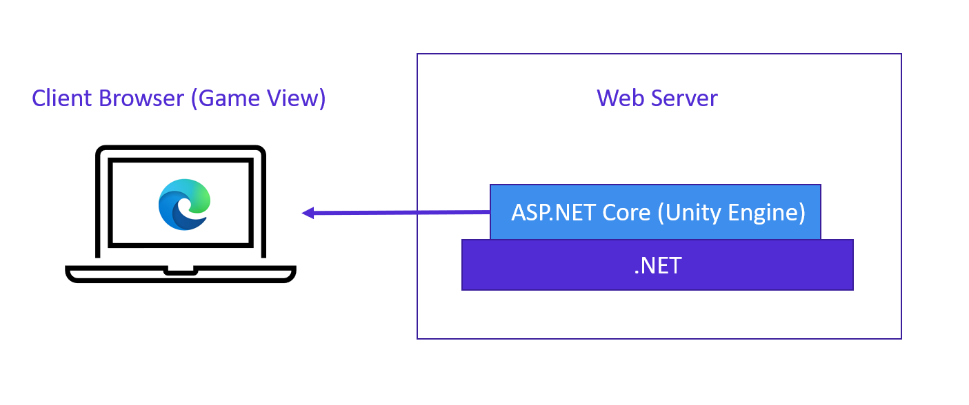 a diagram showing ASP.NET as the equivalent of Unity running on the server, and the browsers as the scene view