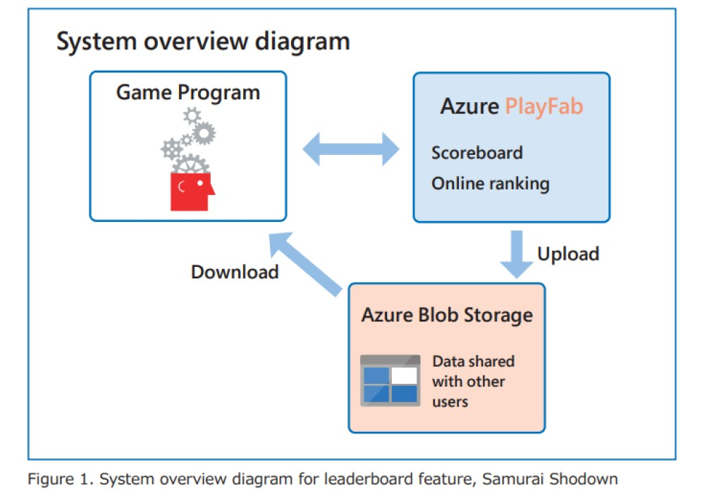 System overview diagram for leaderboard feature, Samurai Shodown