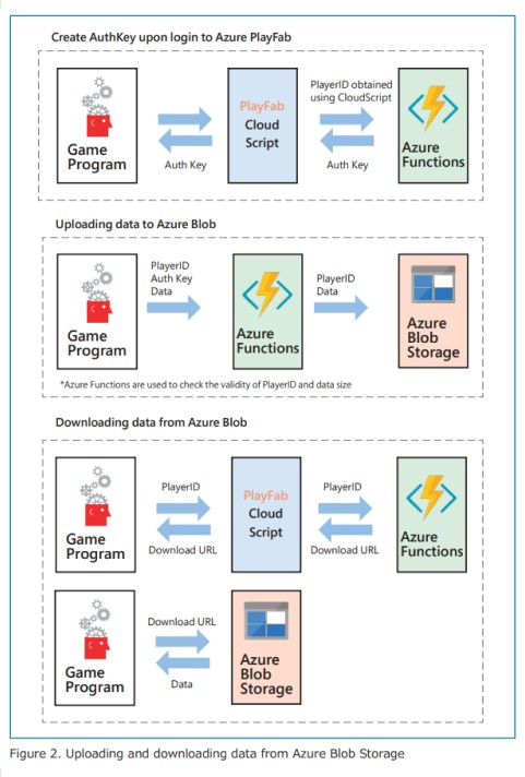 Uploading and download data from Azure Blob Storage diagram